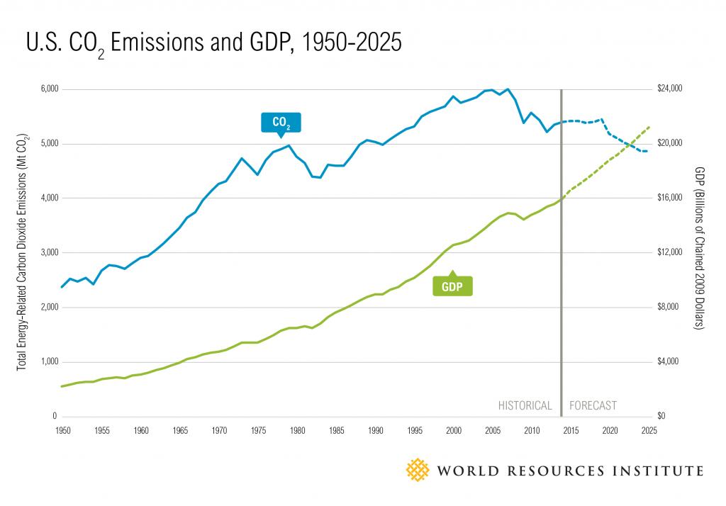 Decoupling_GDP_charts-01