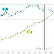 Decoupling_GDP_charts-01 (2)