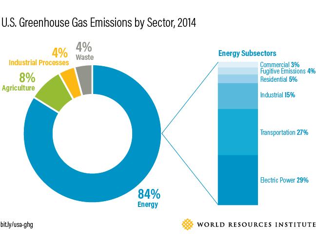 2017_Blog-US-Emissions-01