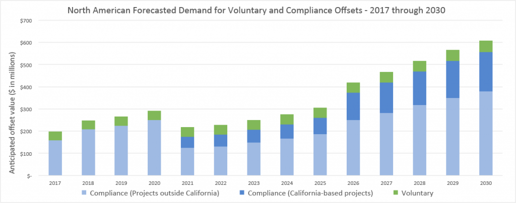 As outlined in the figure above, roughly 85% of this demand is anticipated to come from the Western Climate Initiative markets of California, Ontario and Quebec. The subsequent write up will explore sensitivities to some key assumptions behind this analysis, and the impact they may have on the future of offset demand and offset project development in the United States.