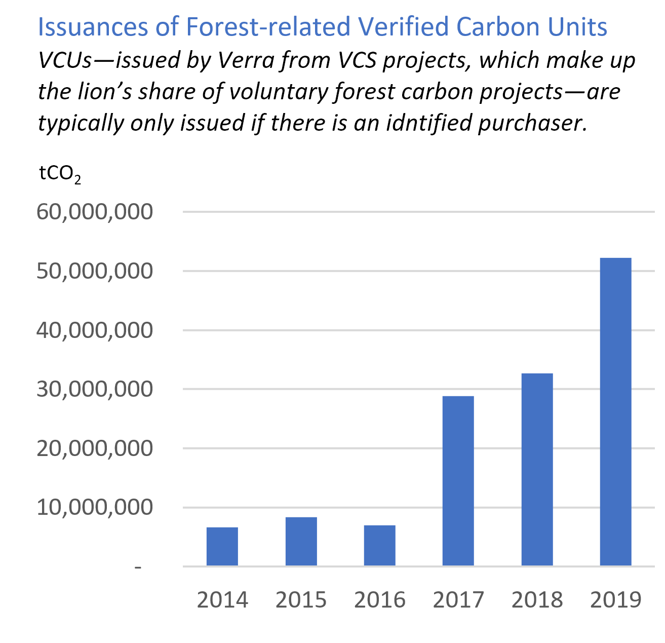 https://www.ecosystemmarketplace.com/wp-content/uploads/2019/11/VER-Forest-Issuances-1.png